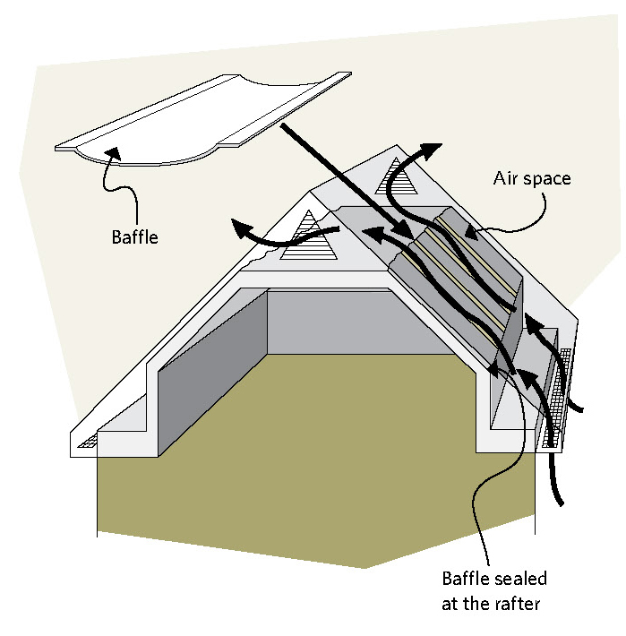 Cramped attics | Keeping The Heat In: Roofs and Attics on ...