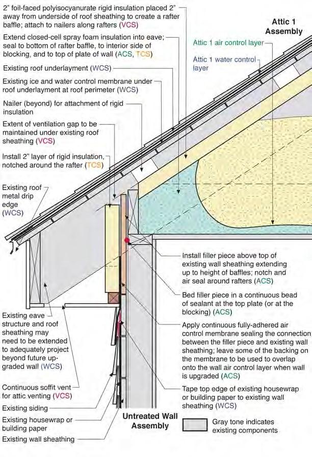 Attic/Roof-to-Exterior Frame Wall   Deep Energy Retrofit - Builder