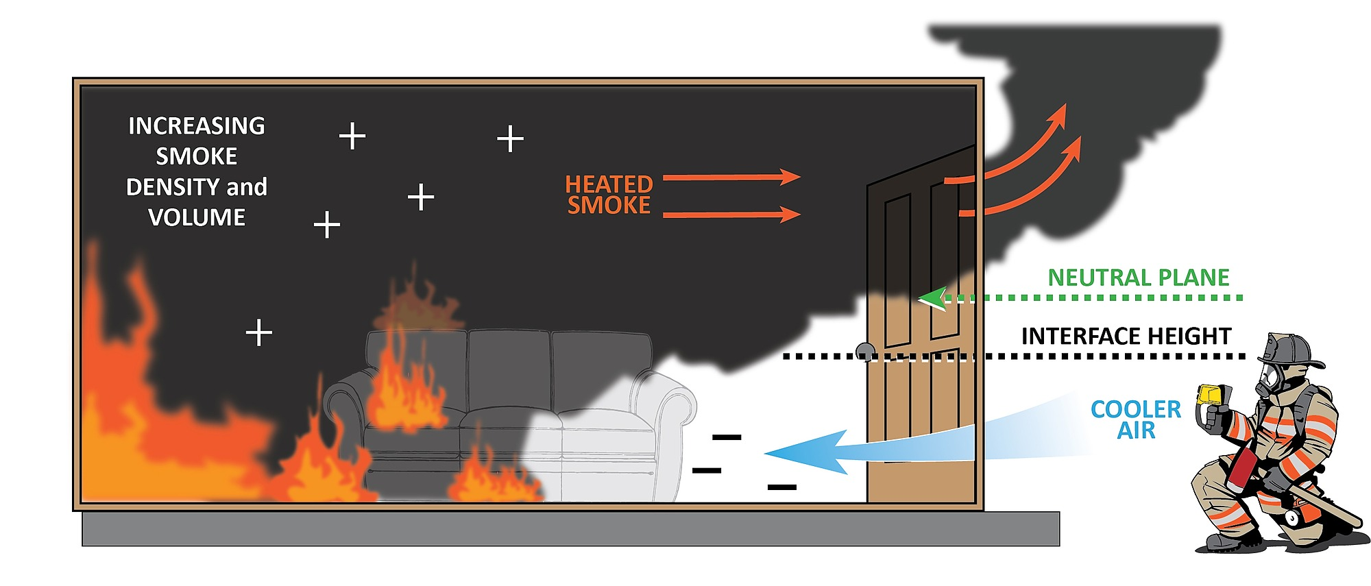 Interface Height vs. Neutral Plane   FA204 - Fire Assessment   Guides