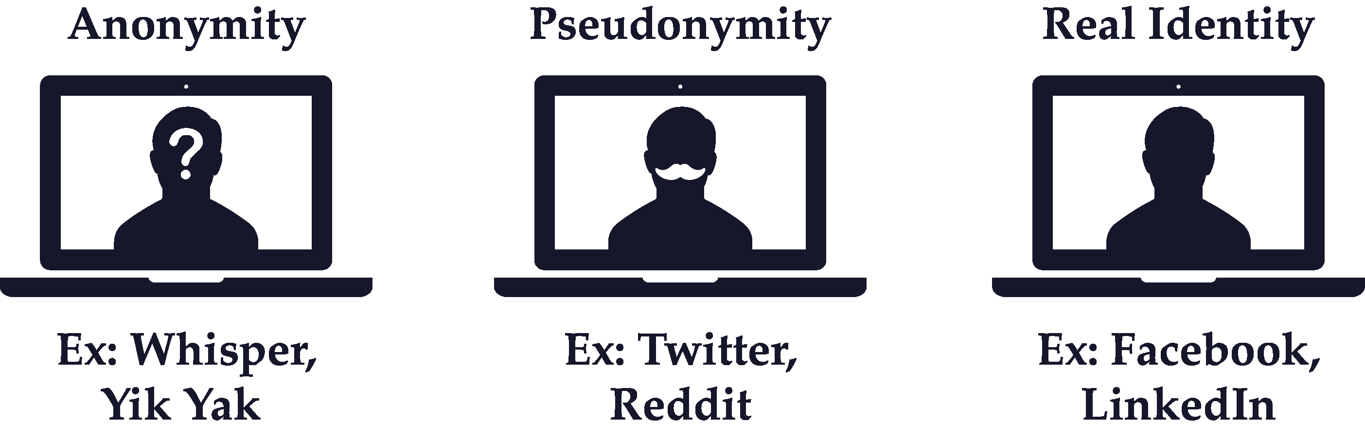Real Identity vs Pseudonymity vs Anonymity | The Network Effects Bible |  Guides