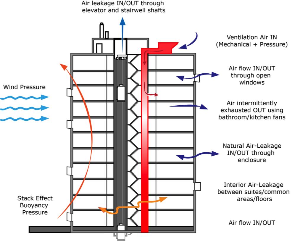 VP = BE + SAHF | FA204 - Fire Assessment | Guides